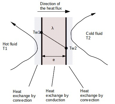 Combined conduction and convection Heat transfer