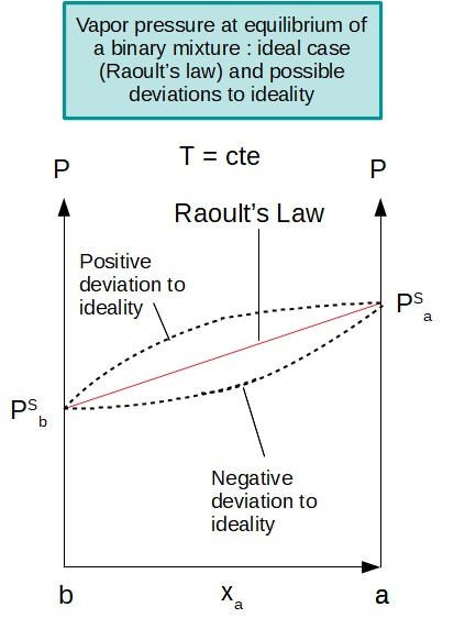 Vapor pressure of binary mixture : Raoult Law and deviation to ideality