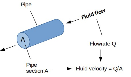 Calculation of fluid velocity in pipe