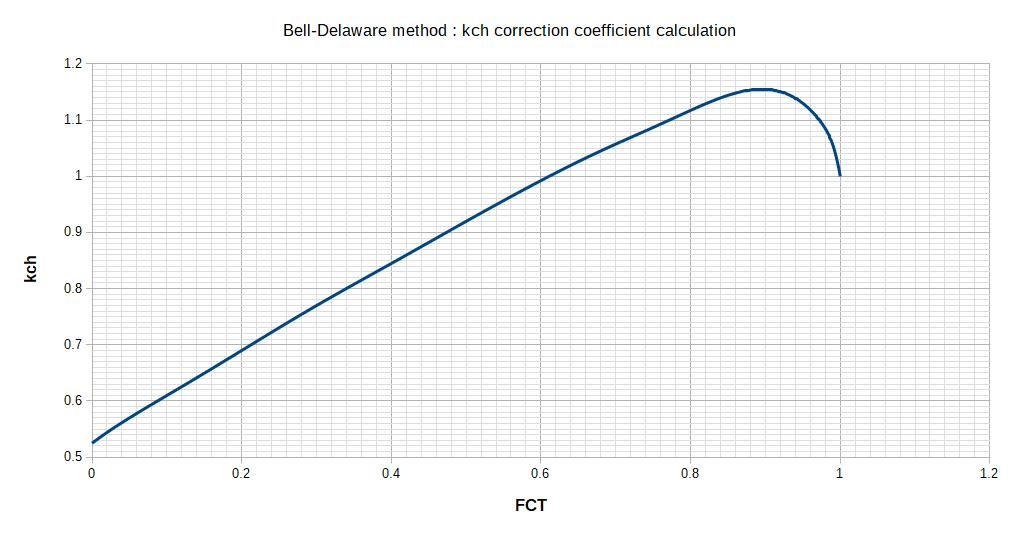 kch correction factor abacus for Bell Delware method