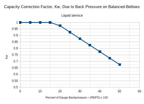 Capacity Correction Factor, Kw, Due to Back Pressure on Balanced-Bellows
